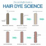 How Do Different Types of Hair Dye Work? The Science