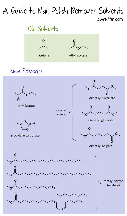 nail polish remover solvents