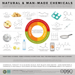 Natural vs. Chemical – Which Is Better?