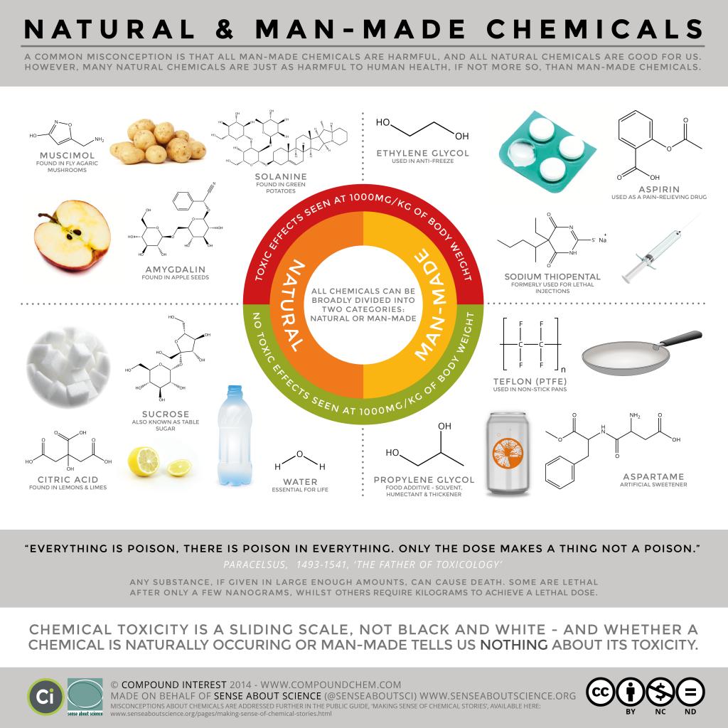 SAS-Natural-vs-man-made
