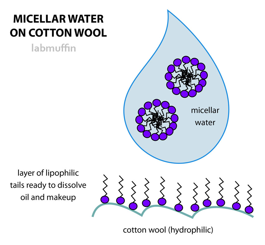 micellar-water-cotton-wool