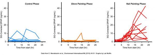 Is Triphenyl Phosphate (TPHP) in Nail Polish Dangerous?