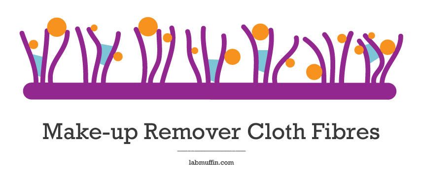 How Make-Up Remover Cloths Work and Review
