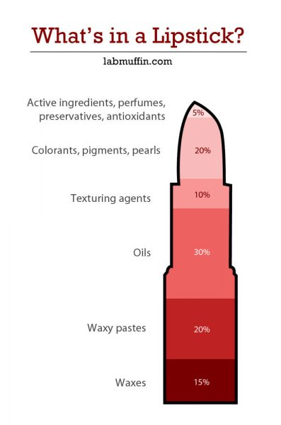 What's in a Lipstick? (with video)
