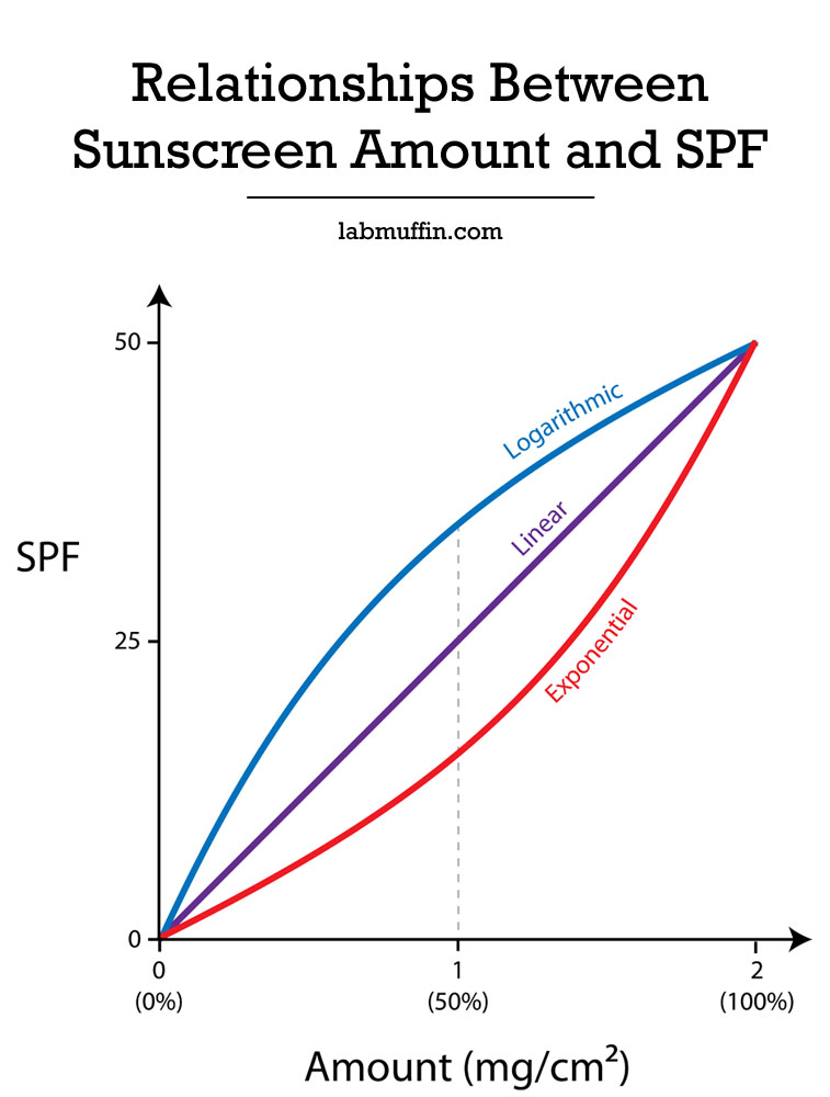 How SPF Changes With How Much Sunscreen You Use