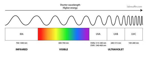 uv visible spectrum