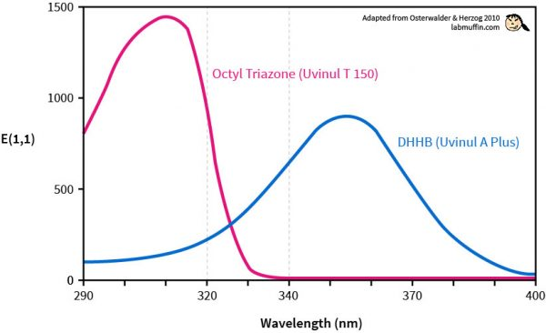 Uvinul Absorption Spectrum Uvinul