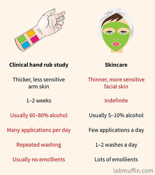 clinical hand rub studies vs skincare