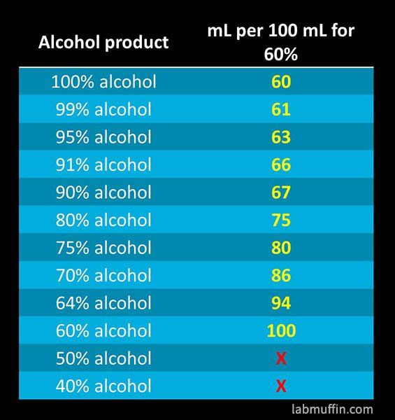 hand sanitiser alcohol concentrations table