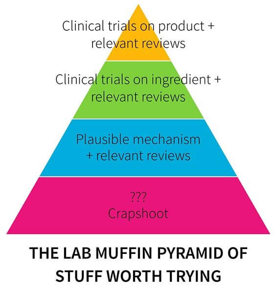 Lab Muffin Pyramid