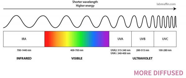 Diffusion and wavelength