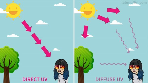 direct vs diffuse UV