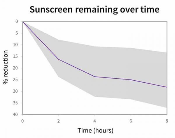 Sunscreen remaining over time