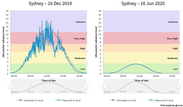 UV Index for Sydney, summer vs winter