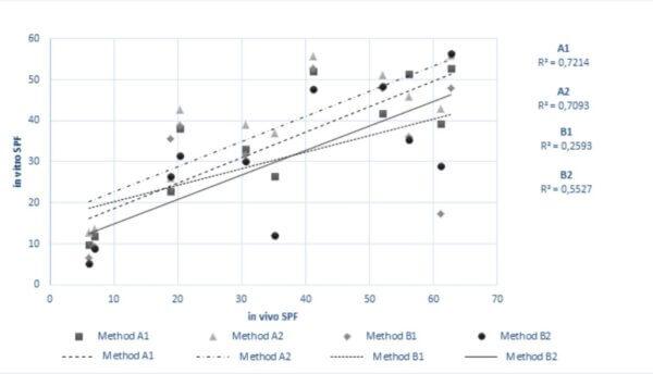 In vitro correlation