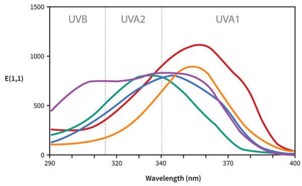 Sunscreen UV absorbance curves