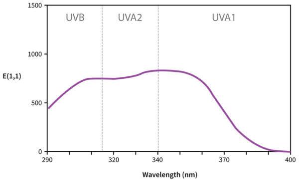 Tinosorb S UV absorbance curve
