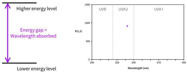UV wavelength absorbance gap