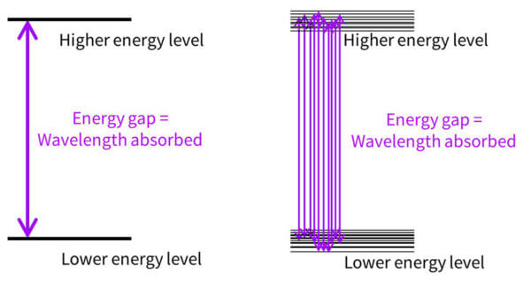 UV wavelength gaps reality
