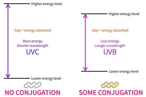 UVC UVB absorbance energy gap