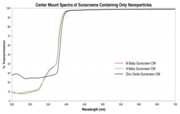 How much UV does a REAL mineral sunscreen absorb and scatter?