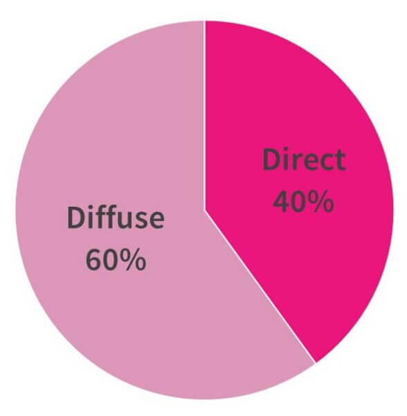 pie chart UV direct diffuse