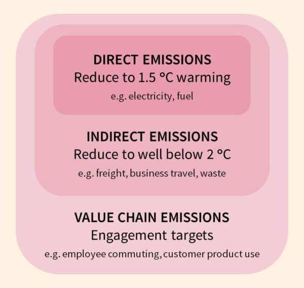 direct and indirect emission reductions