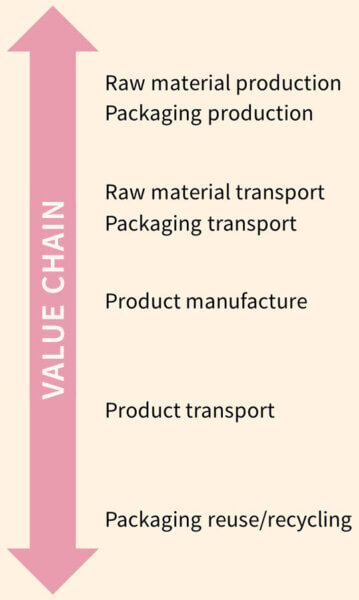 value chain emissions