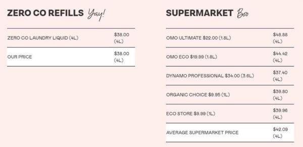 zero co price comparison